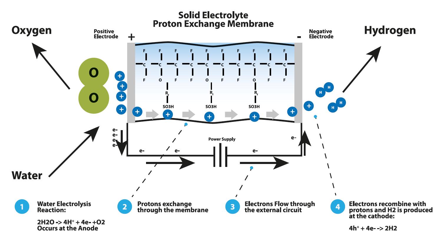 hydrogen water schema